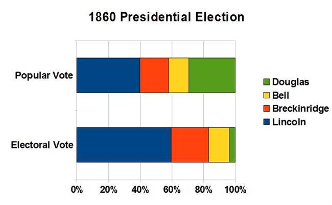how the election of lincoln to president in 1860 lead to civil war in usa A summary of the election of 1860 and secession: 1859–1861 in history sparknotes's the civil war 1850 candidates for the presidential election of 1860.